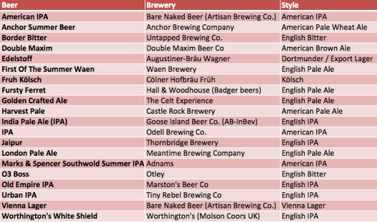 top 20 beers of 2012